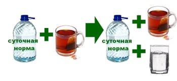 похудение с помощью воды не подразумевает чай или кофе